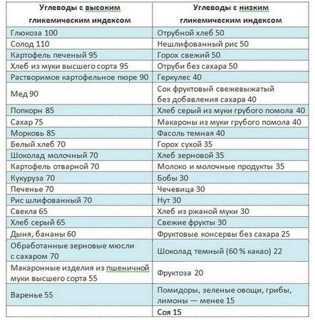 Таблица гликемического индекса продуктов по монтиньяку