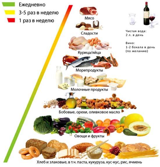 питание по диете малышевой отзывы